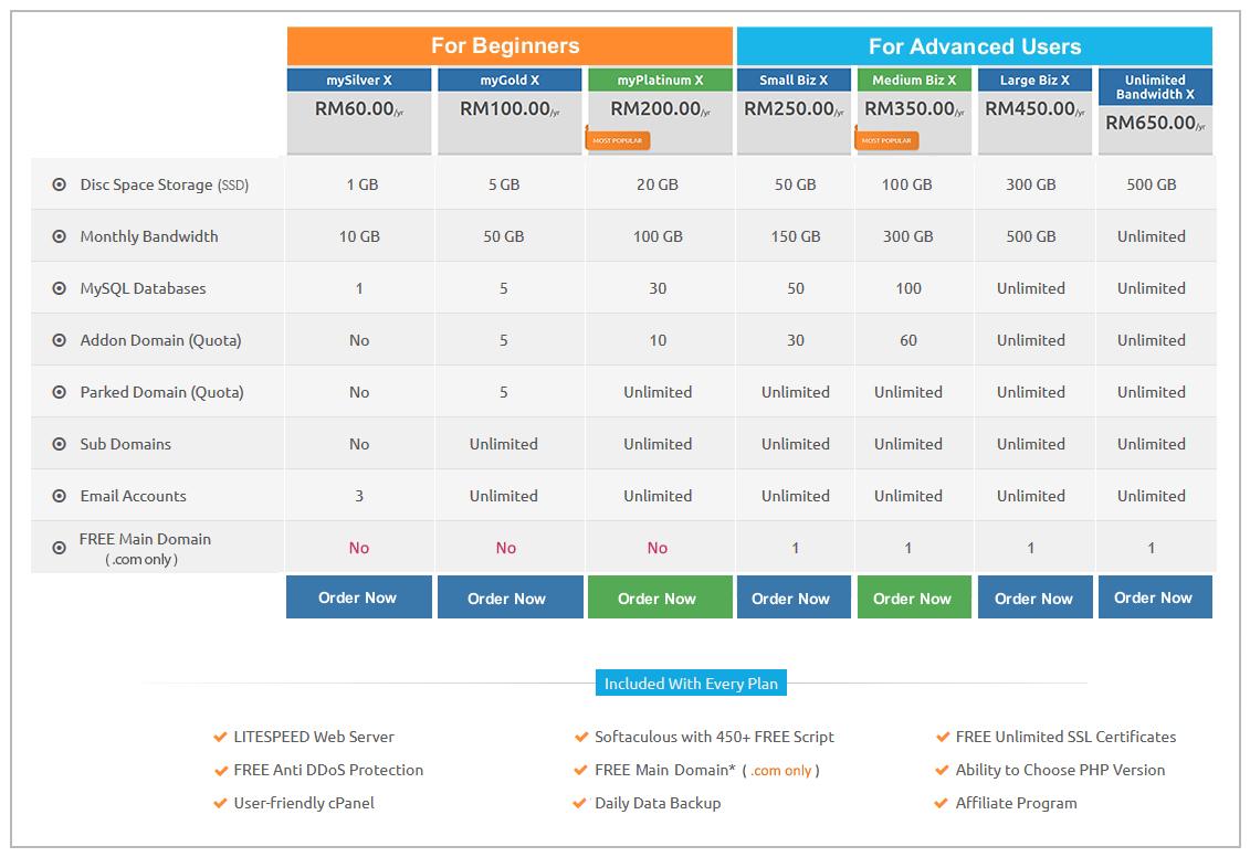 Web Hosting Plans Comparison